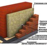 Схема облицовки фасада клинкерным кирпичом