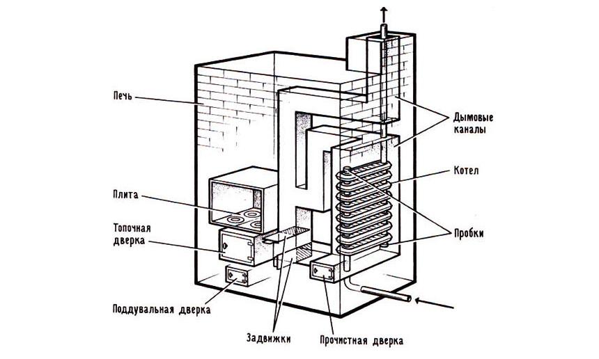 Железная печь с водяным отоплением своими руками 102
