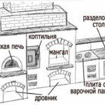 Схема мангала с печью и коптильней