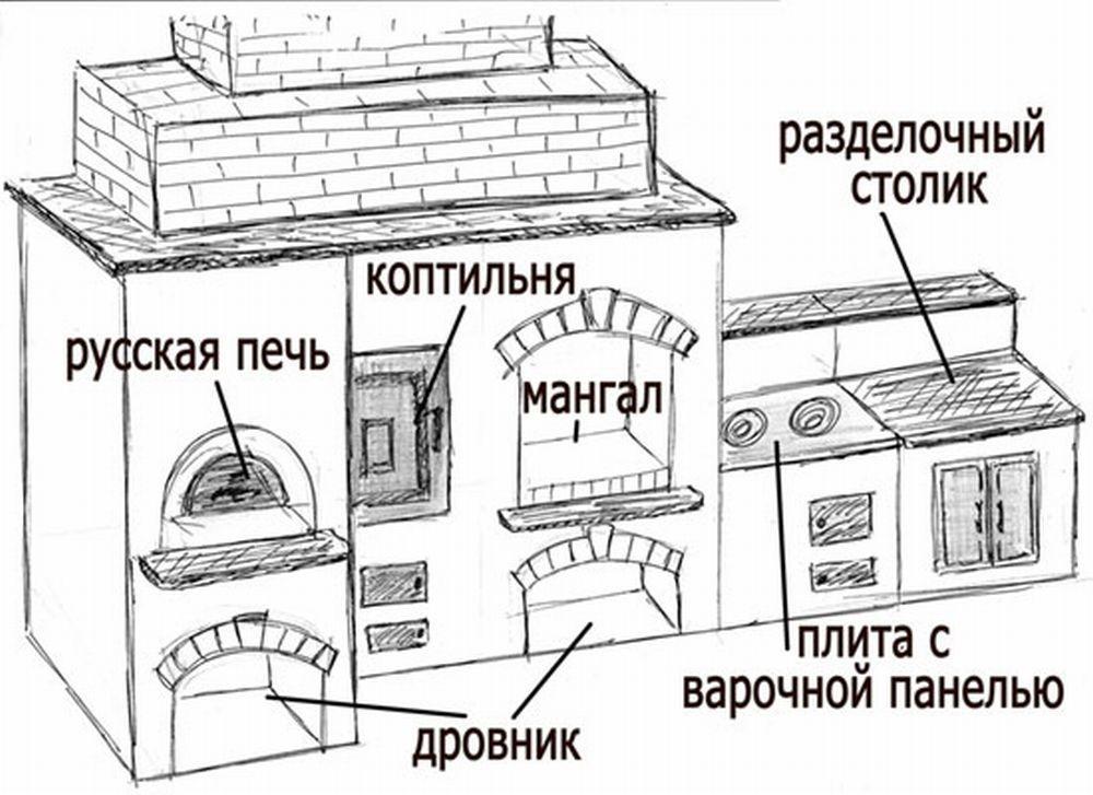 Как сварить мангал с крышей своими руками
