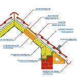 Схема крыши кирпичного дома