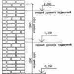 Схема разбивки кирпичной кладки по ярусам