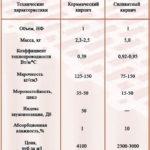 Сравнительные характеристики керамического и обычного кирпича