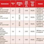 Сравнительные характеристики белого кирпича