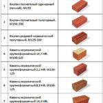 Типы керамических кирпичей