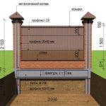 Смешанный забор с фундаментом в разрезе