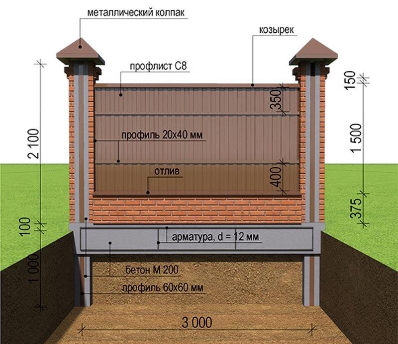 Фундамент под забор из профнастила с кирпичными столбами