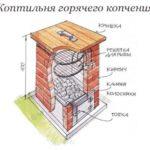 Схема коптильни горячего копчения
