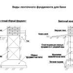 Виды ленточного фундамента для бани