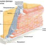 Схема облицовки фасада дома керамическим кирпичом