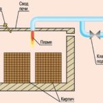 Схема обжига кирпича газом