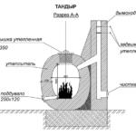 Схема тандыра