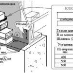 Схема облицовки кирпичом