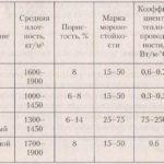 Сравнение характеристик разных видов кирпичей