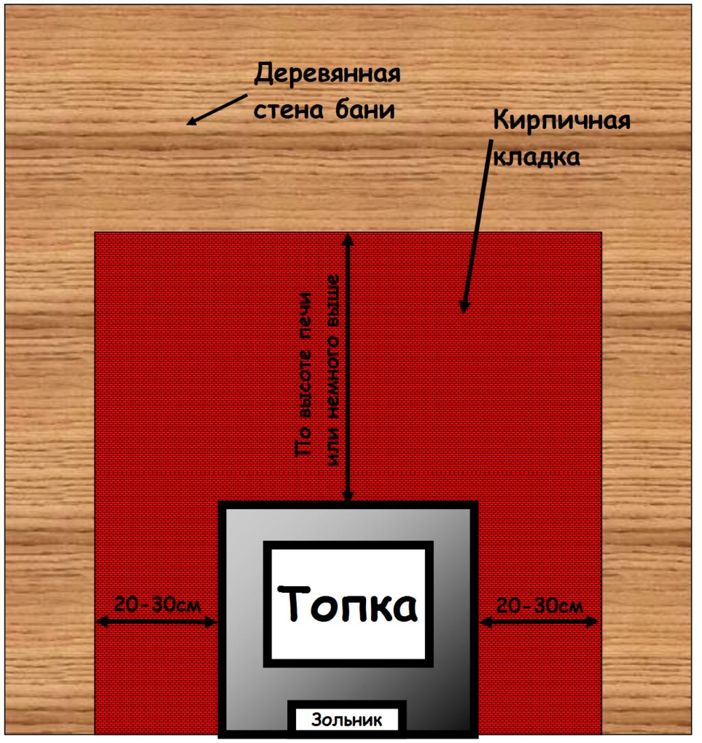 схема кирпичной печи для бани.
