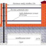 Схема забора с кирпичными столбами