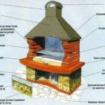 Основные элементы мангала