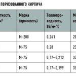 Виды и свойства поризованного кирпича