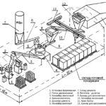 Оборудование для производства газосиликатного кирпича
