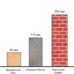 Сравнение толщины стен из различных материалов