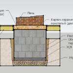 Схема фундамента под отопительно-варочную печь