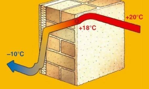 Теплопроводность кирпичной стены