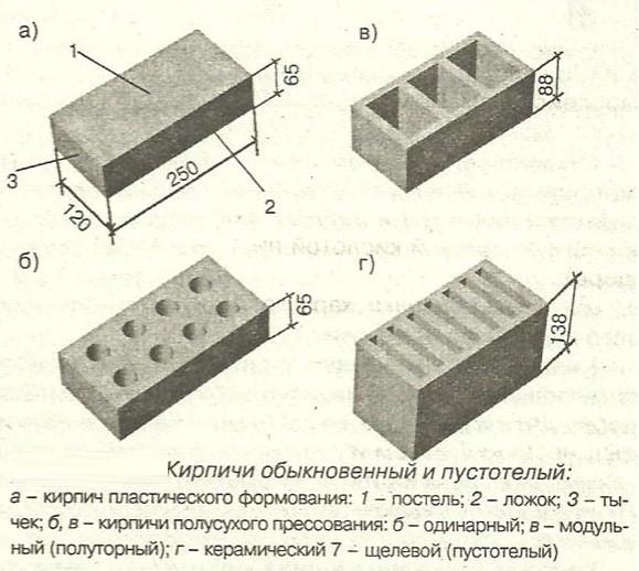 Размер белого силикатного кирпича: основные параметры и характеристики.