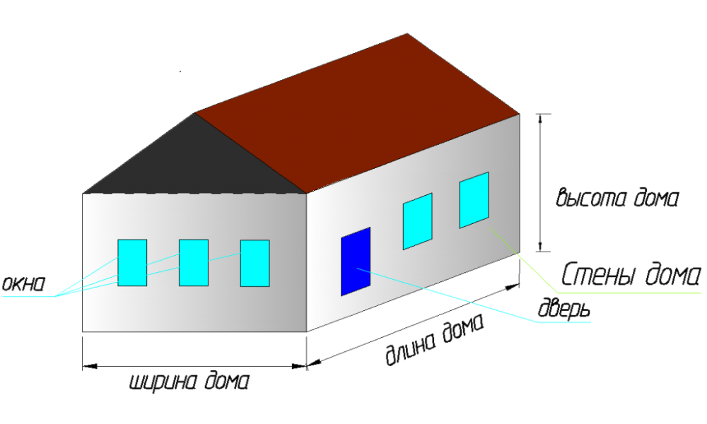 Необходимые габариты дома для расчета количества кирпича