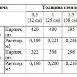 Таблица потребности кирпича